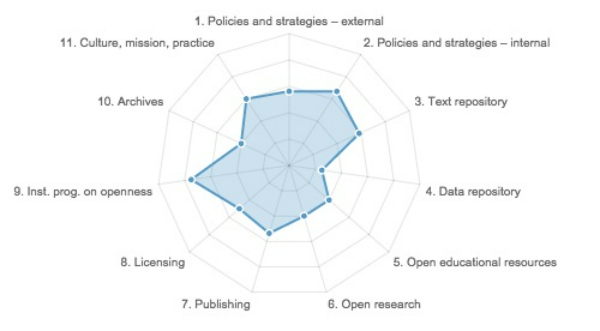 How Open is Your Research?