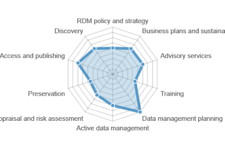 New tool for evaluating your RDM offering launches